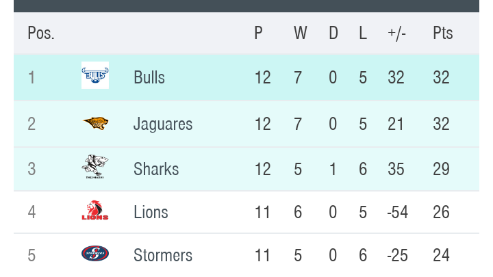 Jaguares visita a Hurricanes esta madrugada — Súper Rugby